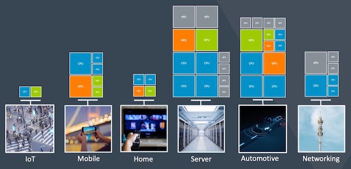 ARMv9: the Long-awaited High-Performance Computing Architecture