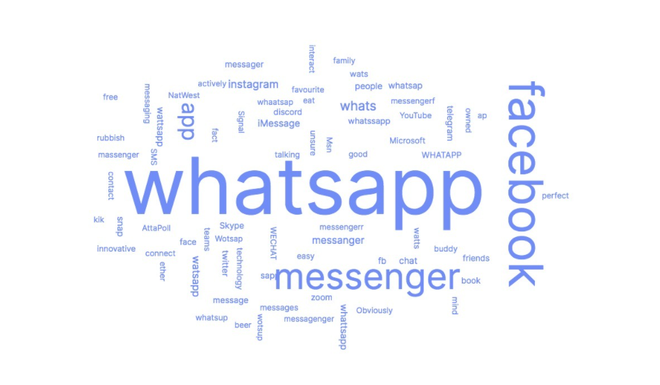 Just 23% of Brits understand WhatsApp changes to terms and conditions