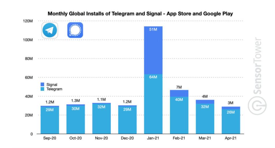 WhatsApp installs drop as rivals Signal and Telegram see app downloads skyrocket