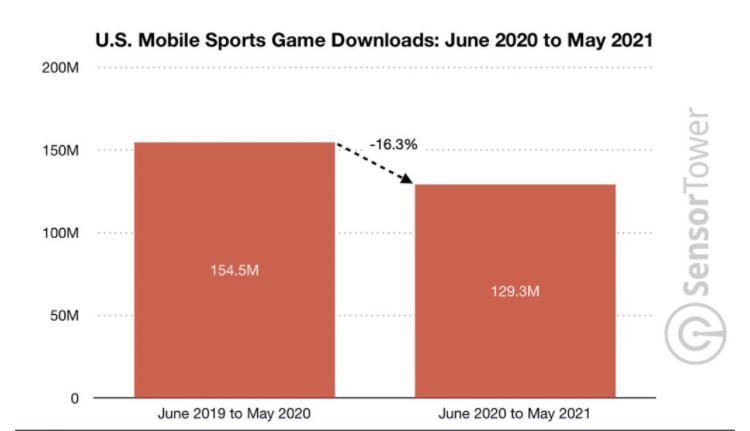 U.S. mobile sports game downloads